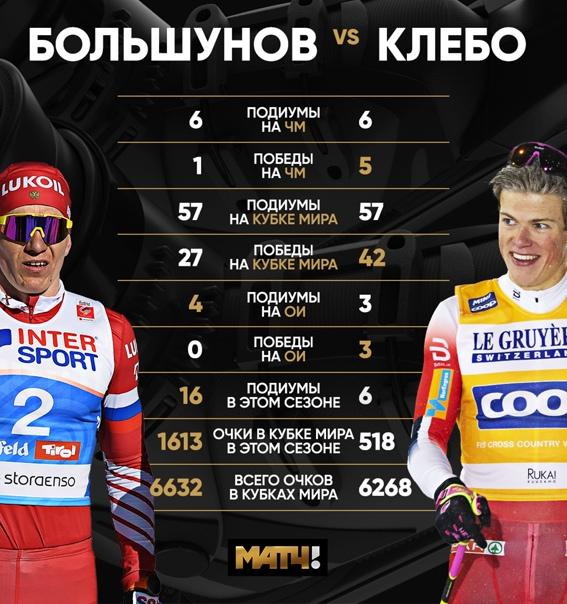 Сегодня битва Клебо и Большунова продолжится на последнем...