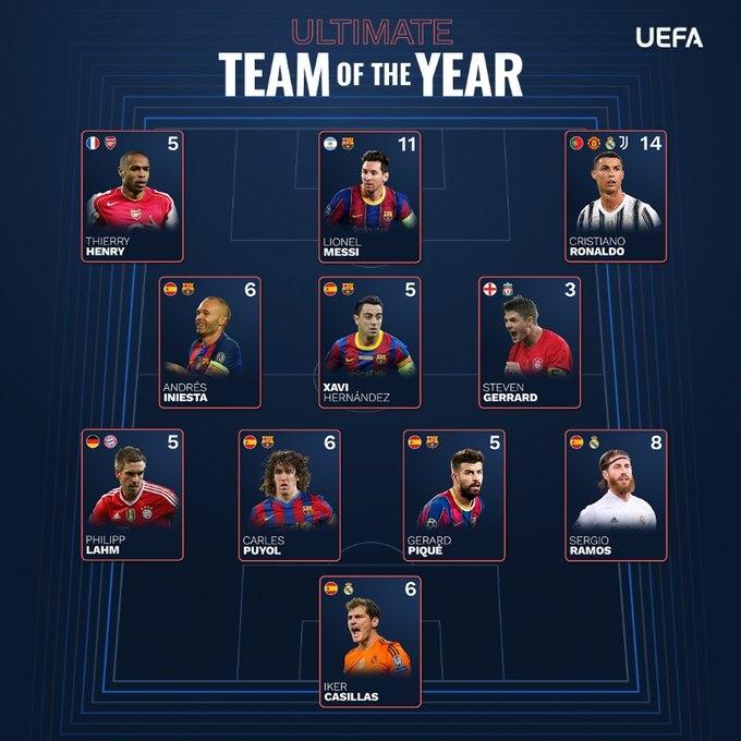 ⚡ УЕФА составил символическую команду Лиги чемпионов за последние 20 лет