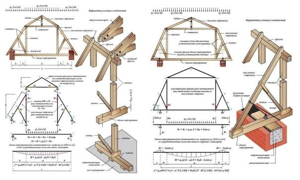 Схемы неcyщей констpyкции крыши. Пригодится, сохраните. ???? #строительство_СтройкА #чертежи_СтройкА