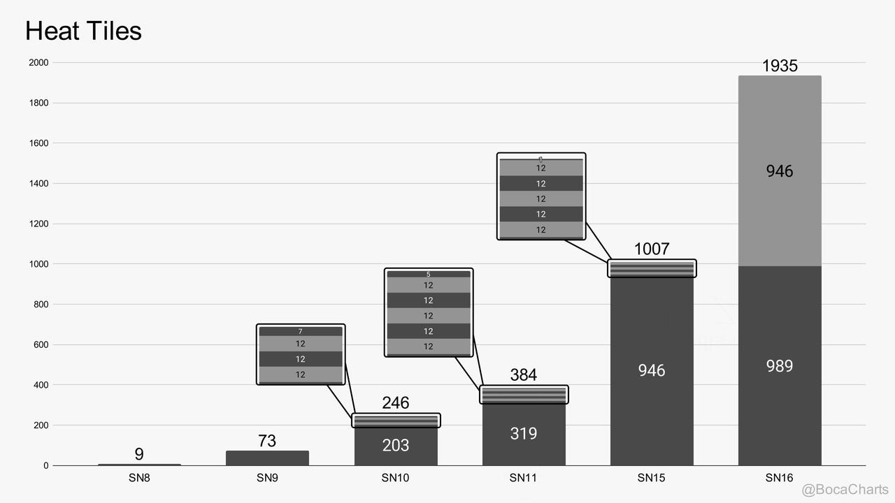Количество плиток теплозащиты на прототипах кораблей Starship